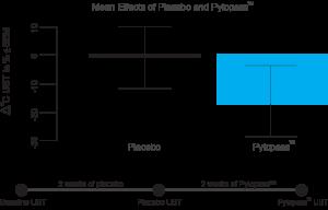 ASH II Helicobacter Pylori